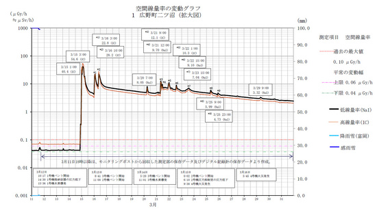 20110311hirono_futatunuma.jpg